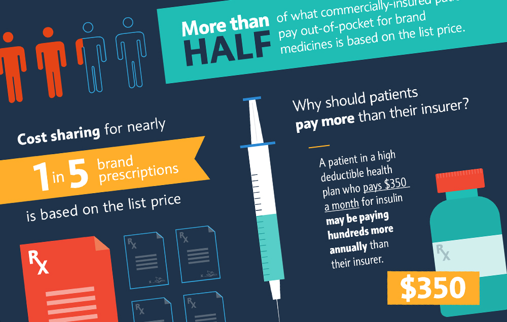 More than half of commercially-insured patients' out-of-pocket spending for brand medicines is based on the full list price, according to a new analysis fro
